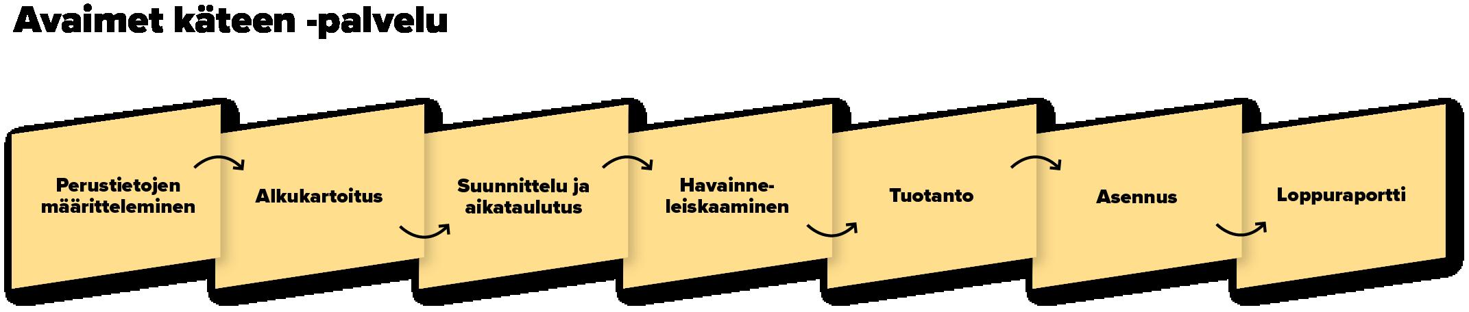 grano_suurkuvatuotteet-prosessikaavio_vaalkeltainen